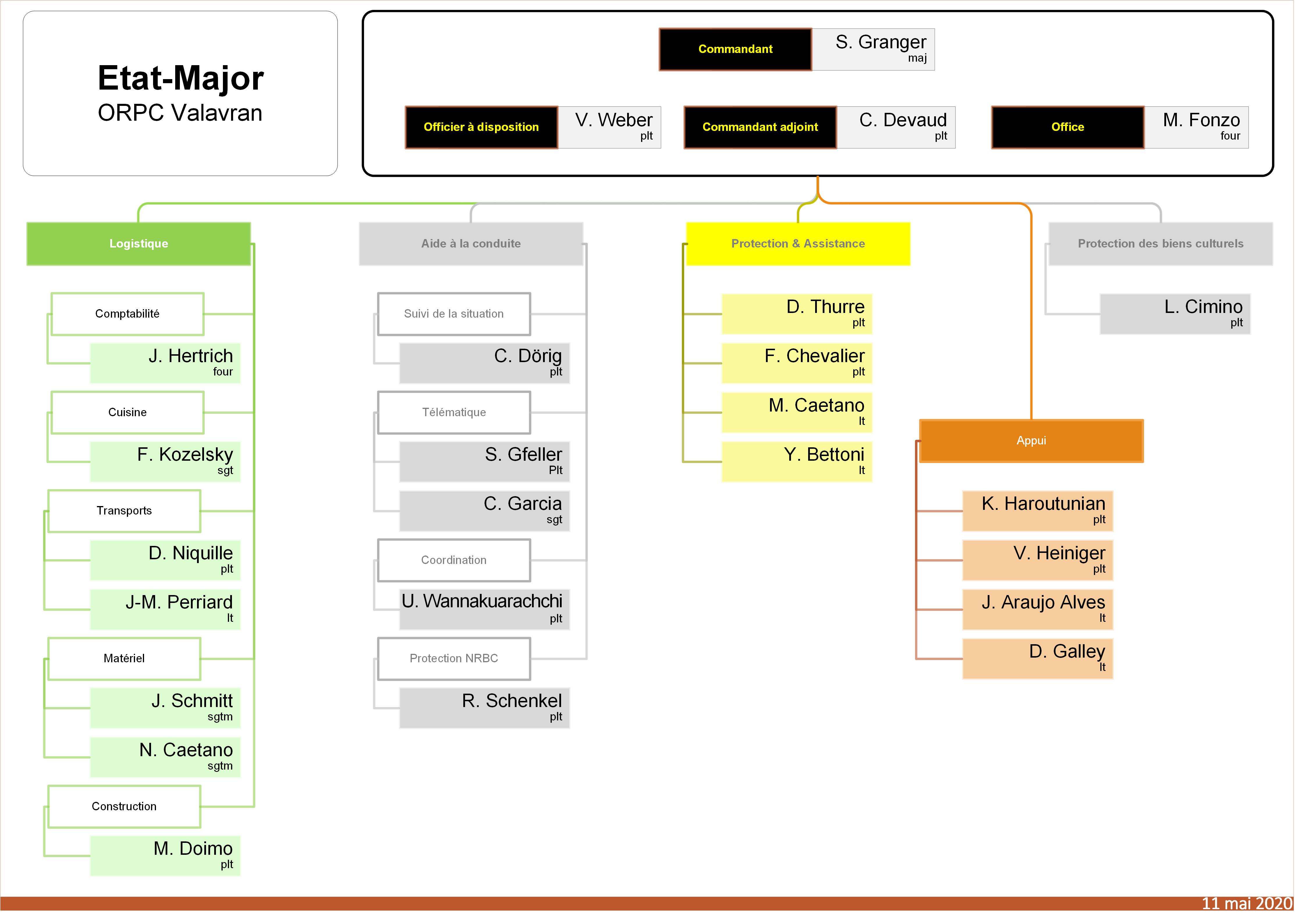 organigramme ORPC